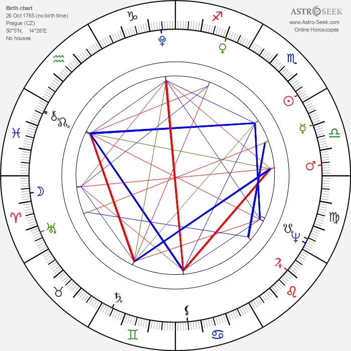 Václav Thám - Astrology Natal Birth Chart