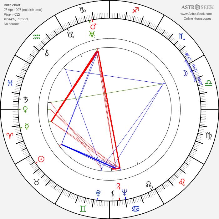 Václav Trojan - Astrology Natal Birth Chart