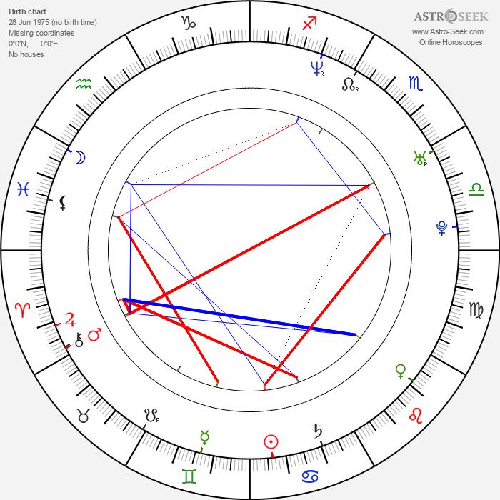 Václav Vašák - Astrology Natal Birth Chart