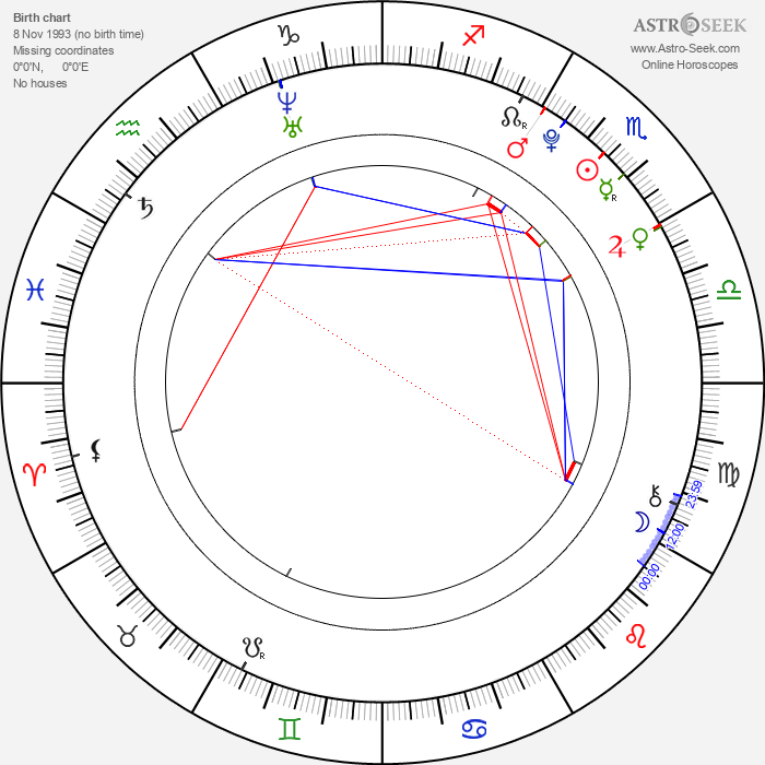 Václav Veselý - Astrology Natal Birth Chart