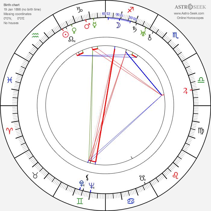 Václav Vích - Astrology Natal Birth Chart