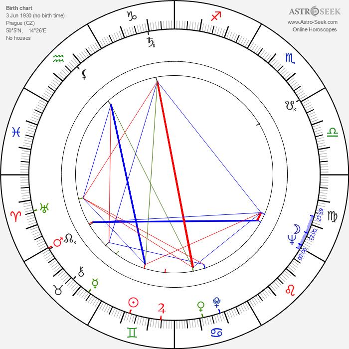 Václav Vorlíček - Astrology Natal Birth Chart