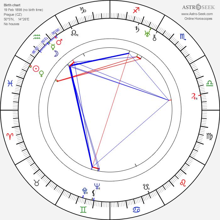 Václav Wasserman - Astrology Natal Birth Chart