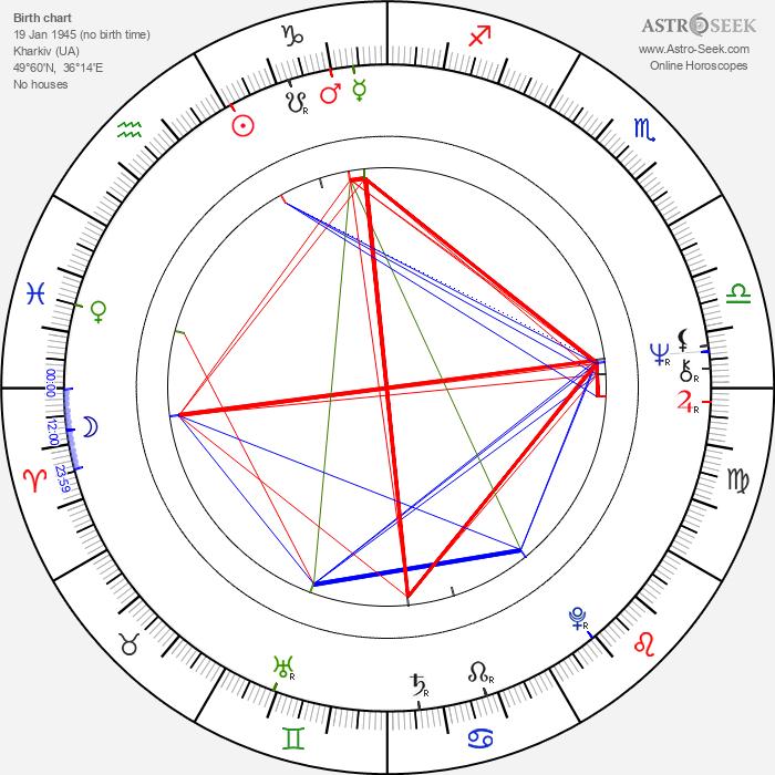 Vadim Abdrashitov - Astrology Natal Birth Chart