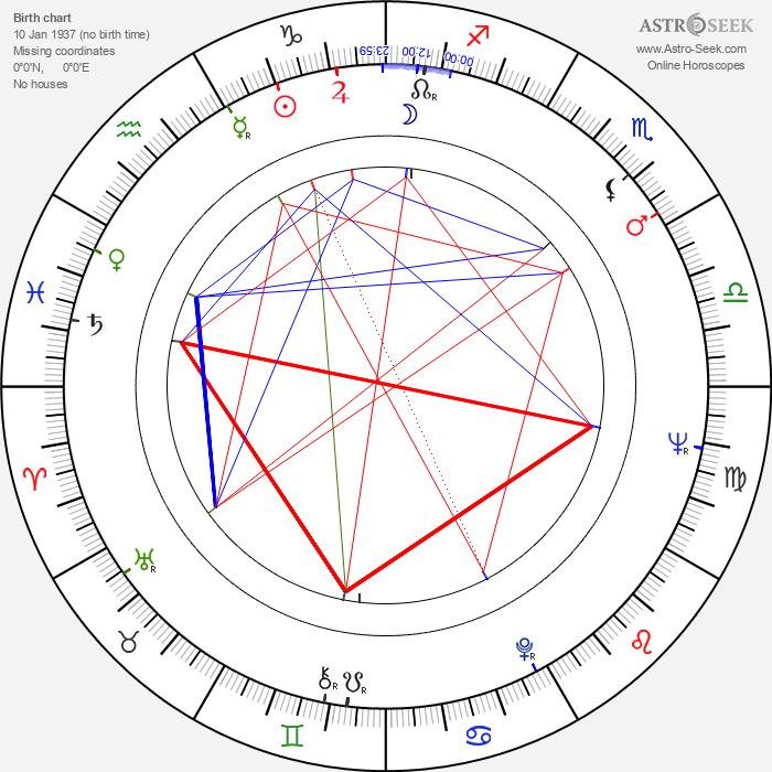 Vadim Beroyev - Astrology Natal Birth Chart