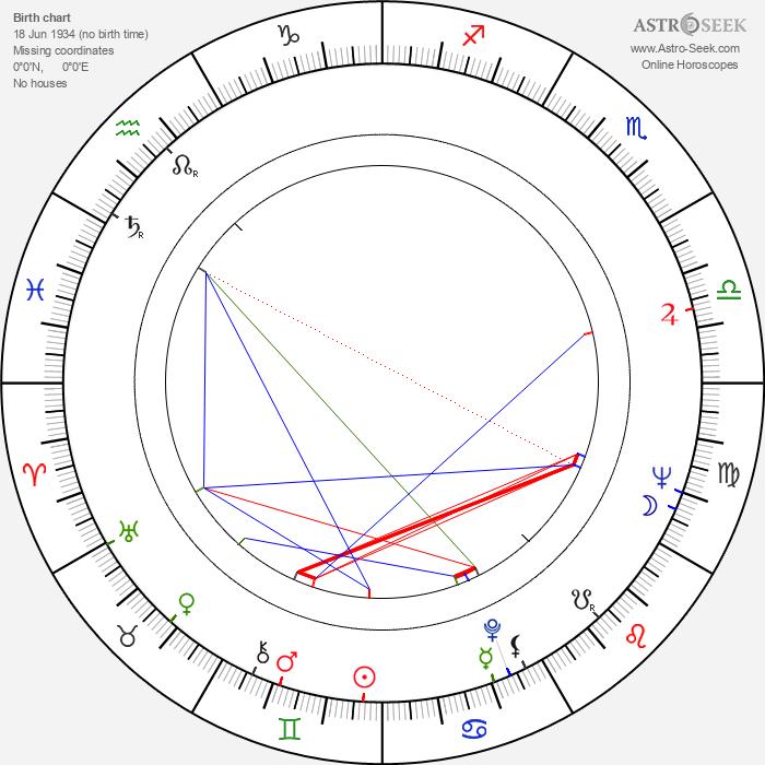 Vadim Derbenyov - Astrology Natal Birth Chart
