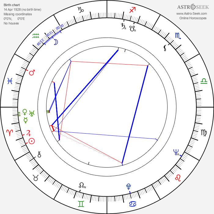Vadim Kurchevskiy - Astrology Natal Birth Chart