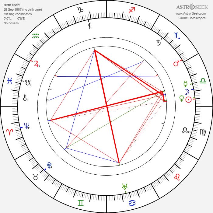 Väinö Kataja - Astrology Natal Birth Chart