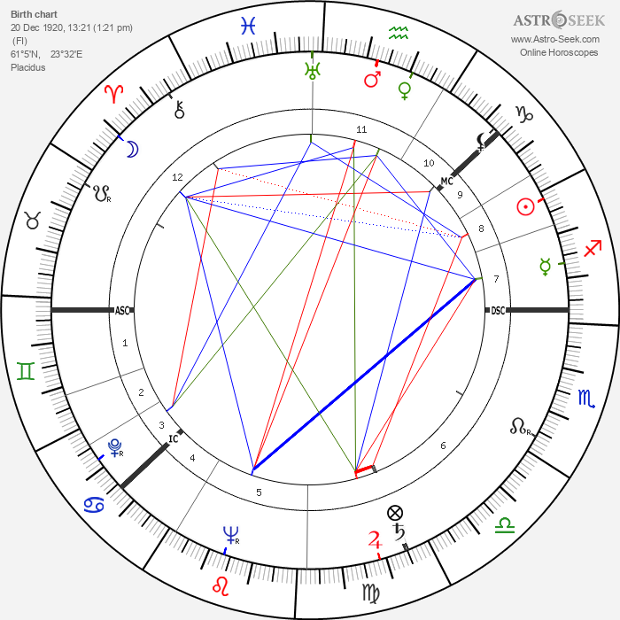 Väinö Linna - Astrology Natal Birth Chart