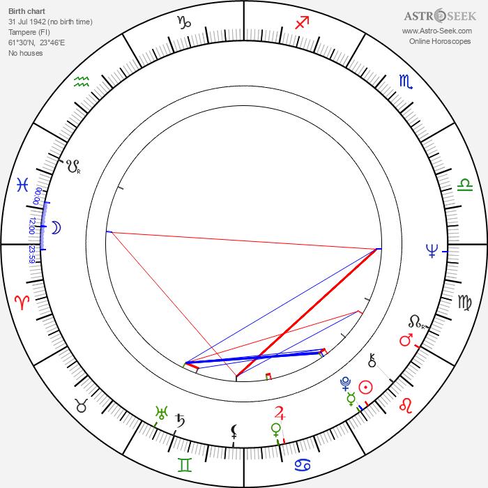 Väinö Vainio - Astrology Natal Birth Chart