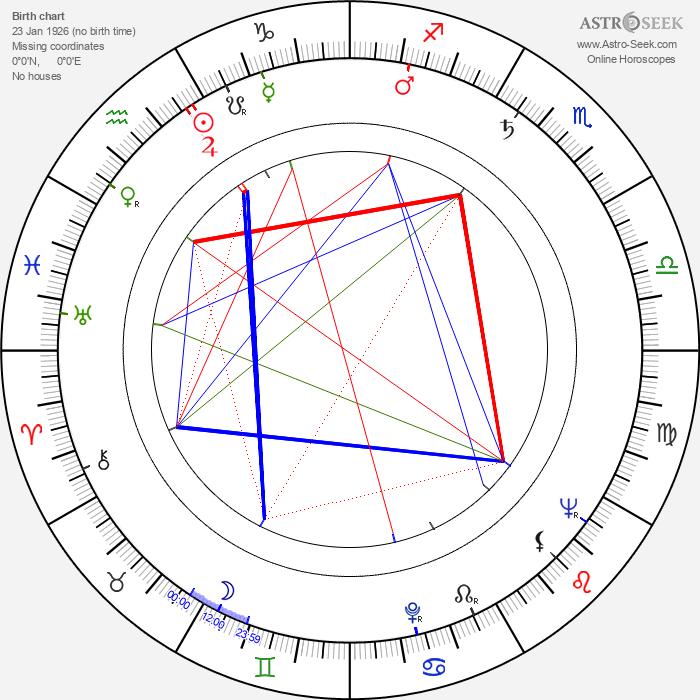 Valde Pitkänen - Astrology Natal Birth Chart