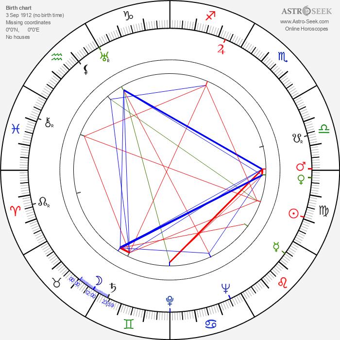 Valdeko Ratassepp - Astrology Natal Birth Chart