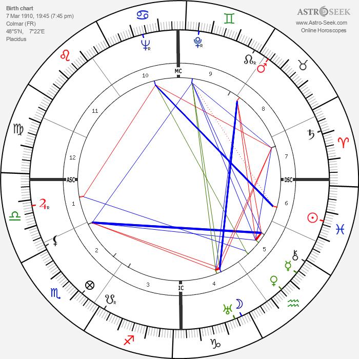 Valentin Angelmann - Astrology Natal Birth Chart