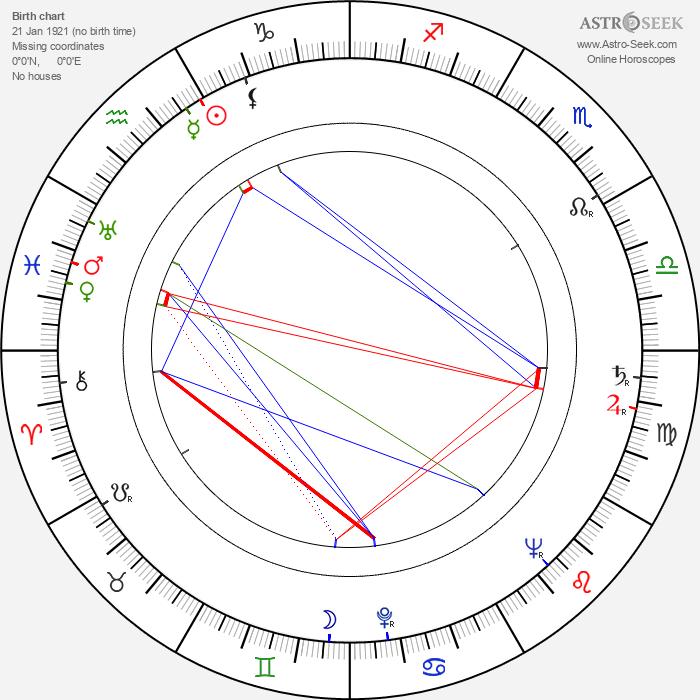 Valentin Ezhov - Astrology Natal Birth Chart