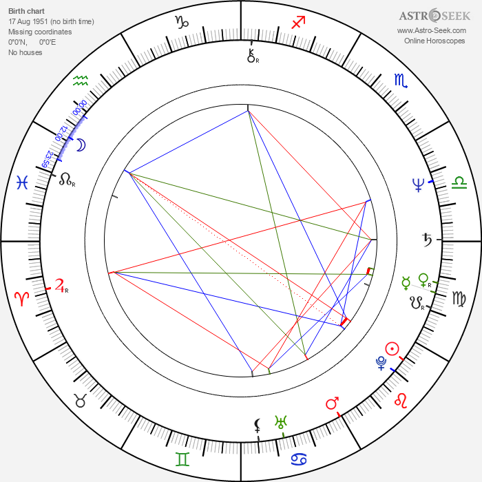 Valentin Gadzhokov - Astrology Natal Birth Chart