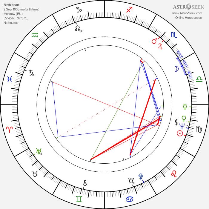 Valentin Gaft - Astrology Natal Birth Chart