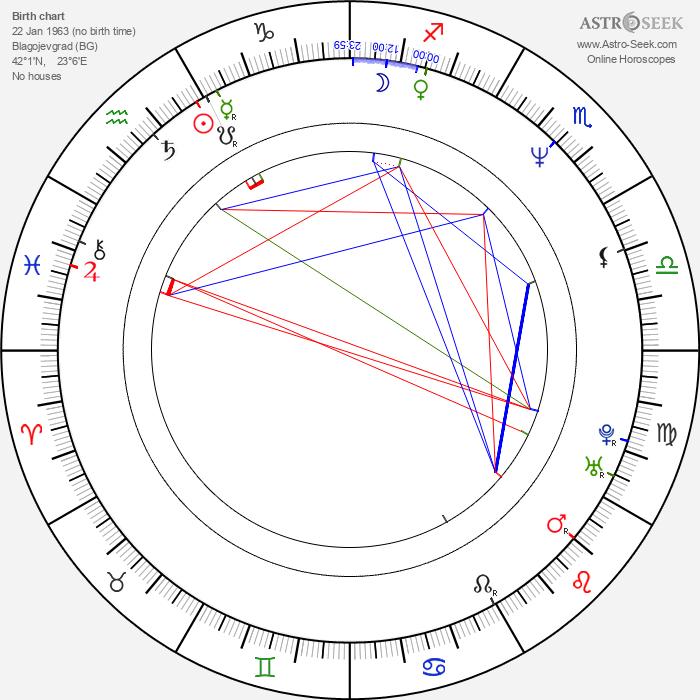 Valentin Goshev - Astrology Natal Birth Chart