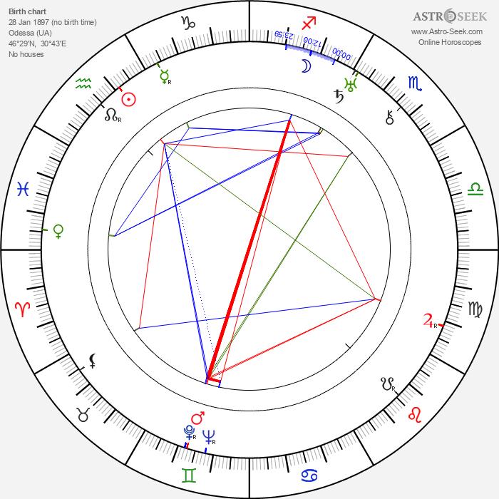 Valentin Katayev - Astrology Natal Birth Chart