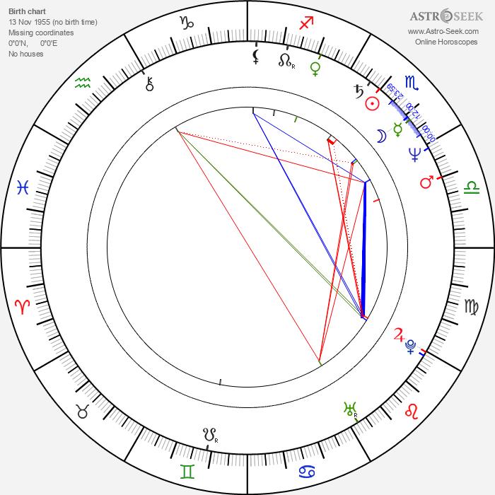 Valentín Paredes - Astrology Natal Birth Chart
