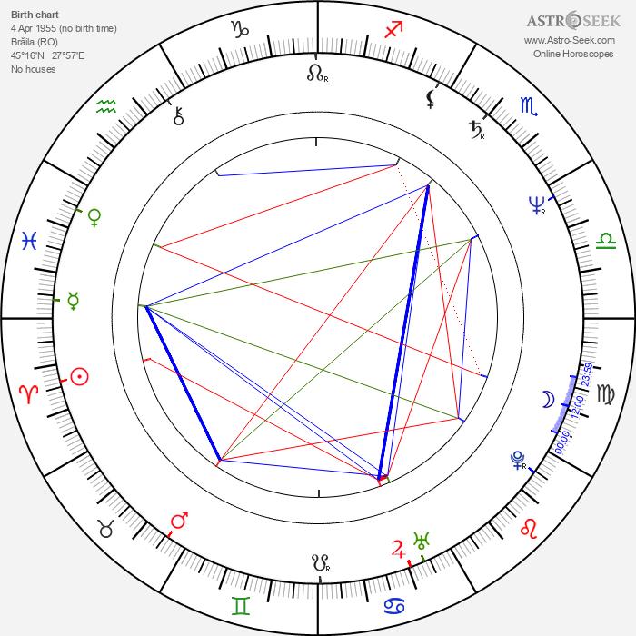 Valentin Popescu - Astrology Natal Birth Chart