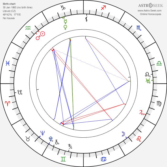 Valentin Šindler - Astrology Natal Birth Chart