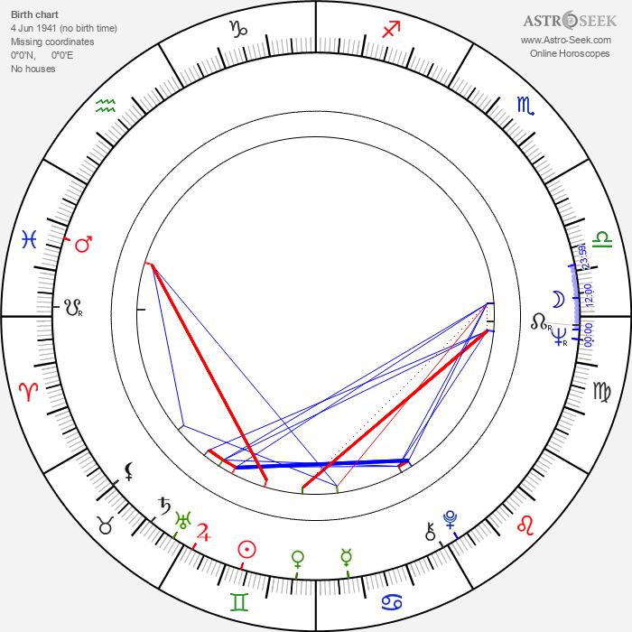 Valentin Uritescu - Astrology Natal Birth Chart