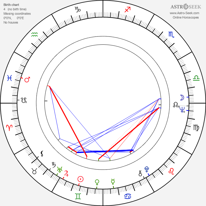 Valentin Uritescu - Astrology Natal Birth Chart