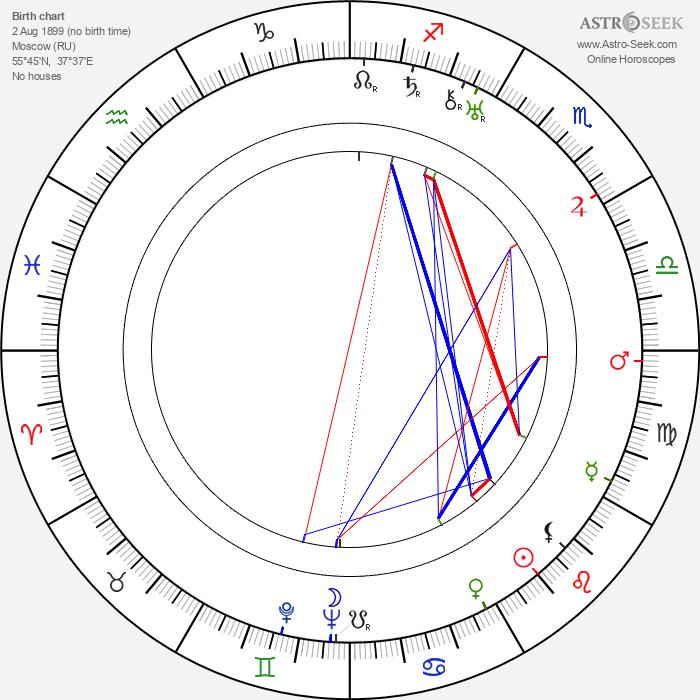 Valentina Brumberg - Astrology Natal Birth Chart