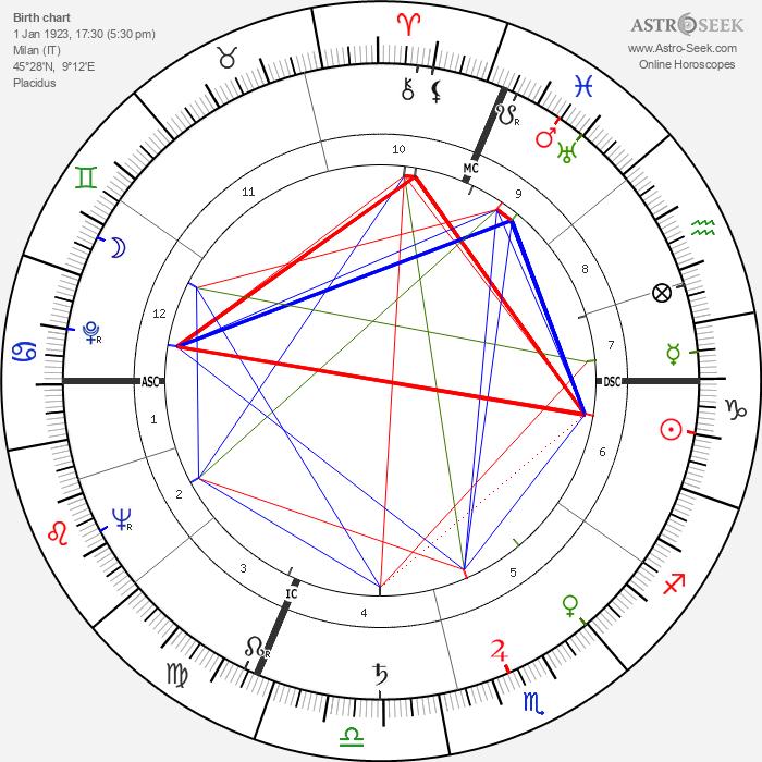 Valentina Cortese - Astrology Natal Birth Chart