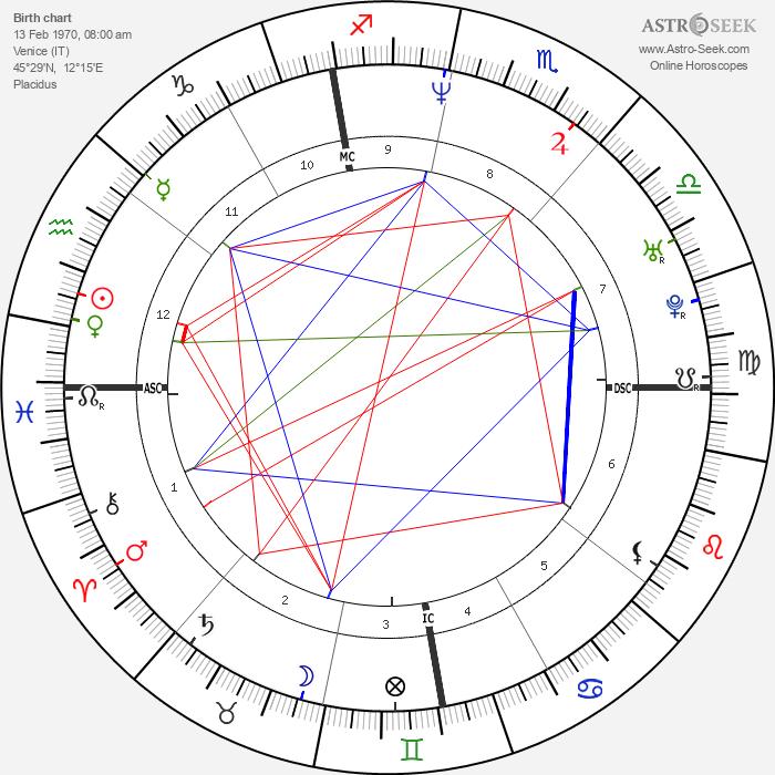 Valentina Gardellin - Astrology Natal Birth Chart
