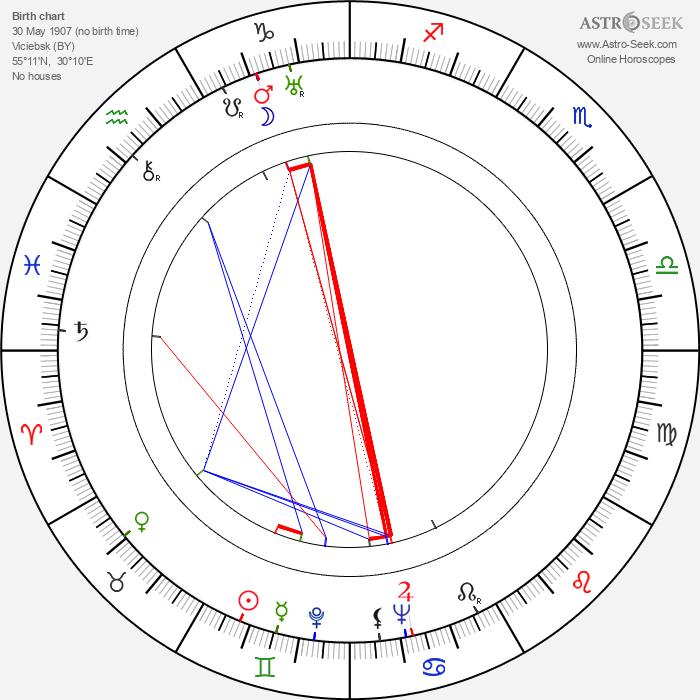 Valentina Kibardina - Astrology Natal Birth Chart