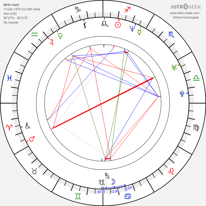 Valentina Lisitsa - Astrology Natal Birth Chart