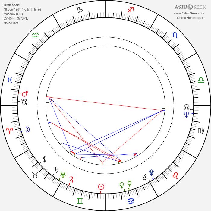 Valentina Malyavina - Astrology Natal Birth Chart