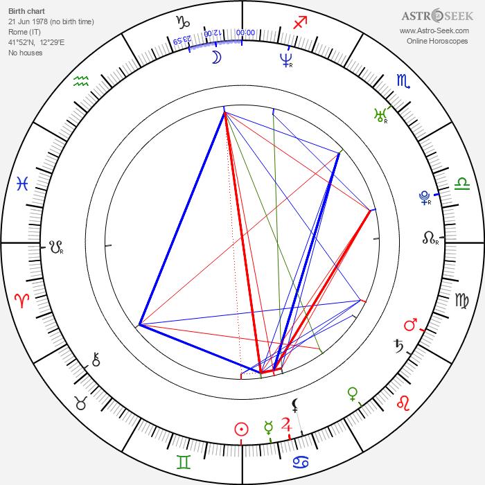 Valentina Pace - Astrology Natal Birth Chart