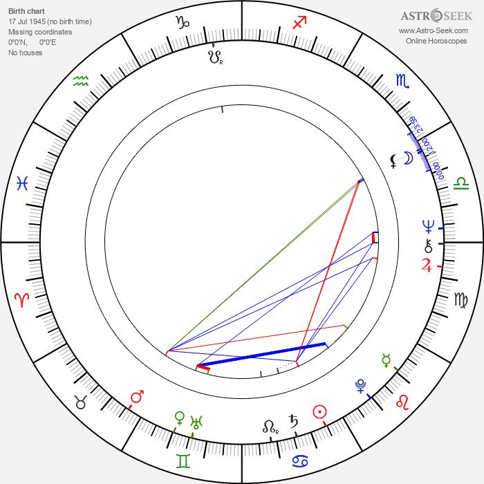 Valentina Shendrikova - Astrology Natal Birth Chart