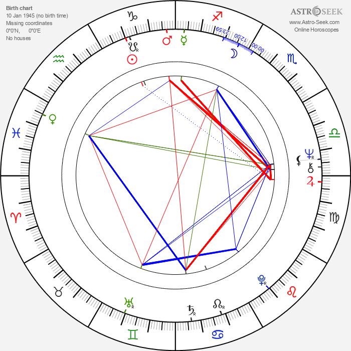 Valentina Telichkina - Astrology Natal Birth Chart