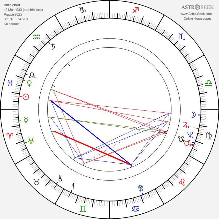 Valentina Thielová - Astrology Natal Birth Chart