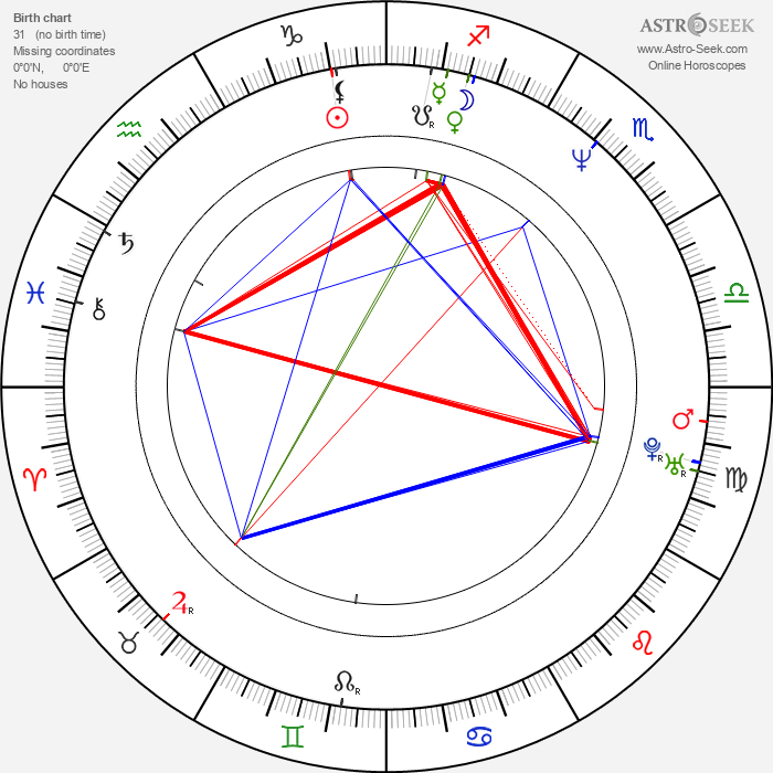 Valentina Vargas - Astrology Natal Birth Chart