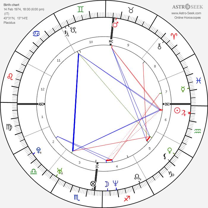 Valentina Vezzali - Astrology Natal Birth Chart