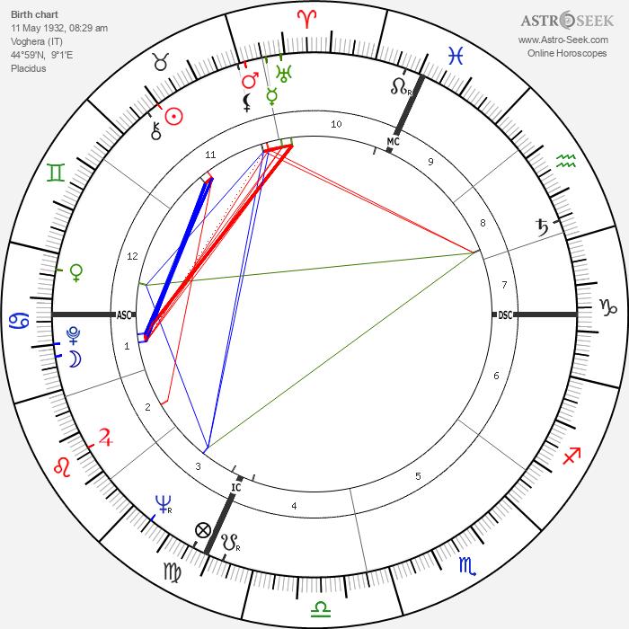 Valentino Garavani - Astrology Natal Birth Chart