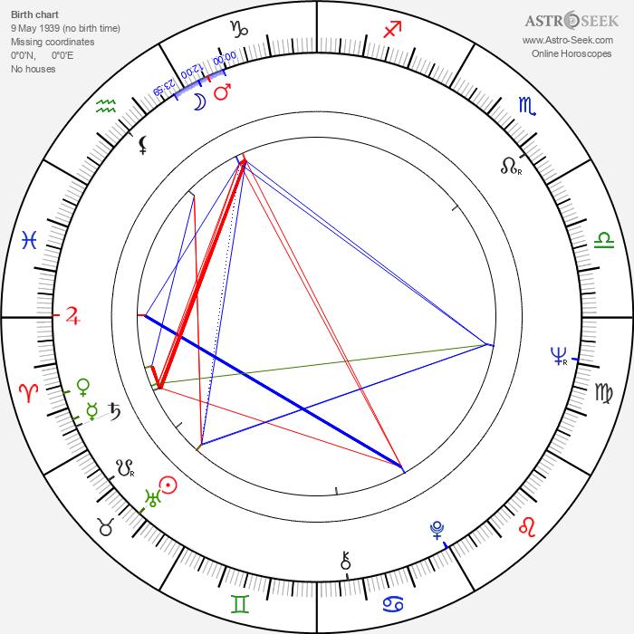 Valeri Kozinets - Astrology Natal Birth Chart