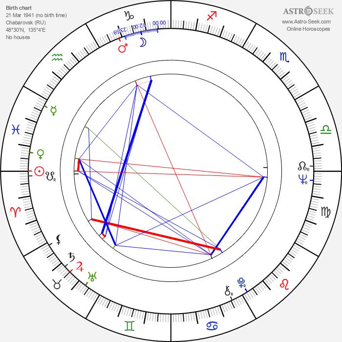 Valeri Lonskoy - Astrology Natal Birth Chart