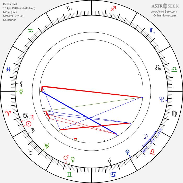 Valeri Rubinchik - Astrology Natal Birth Chart