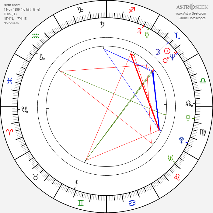 Valeria Cavalli - Astrology Natal Birth Chart