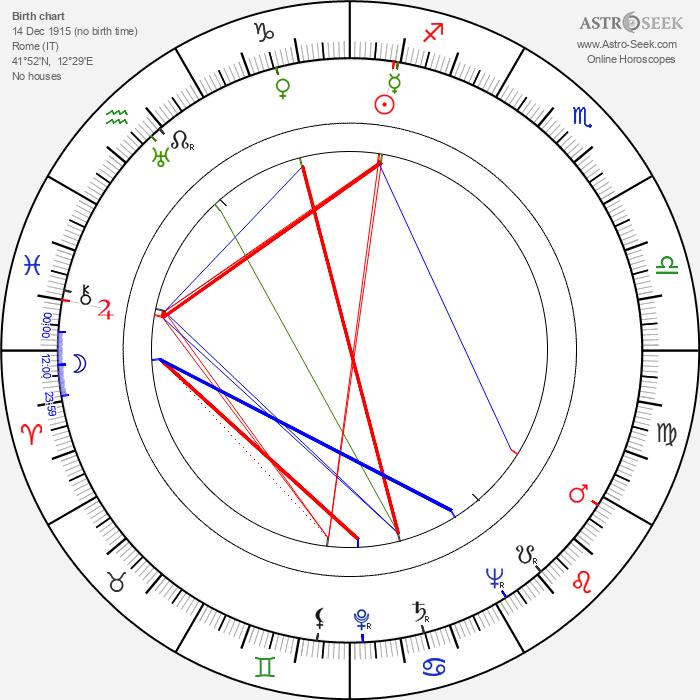Valeria De Franciscis - Astrology Natal Birth Chart