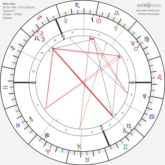Valeria Fabrizi - Astrology Natal Birth Chart