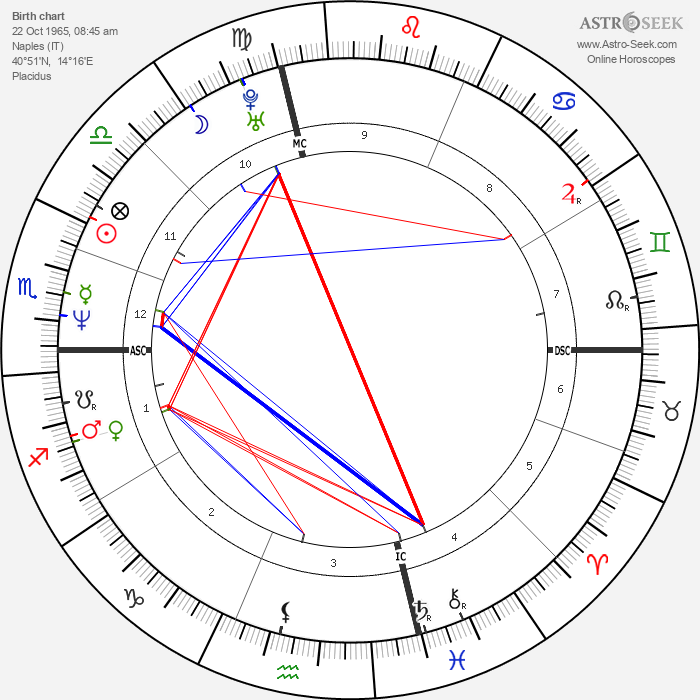 Valeria Golino - Astrology Natal Birth Chart