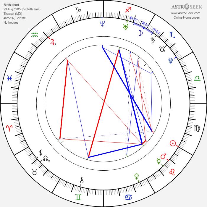 Valeria Lukyanova - Astrology Natal Birth Chart