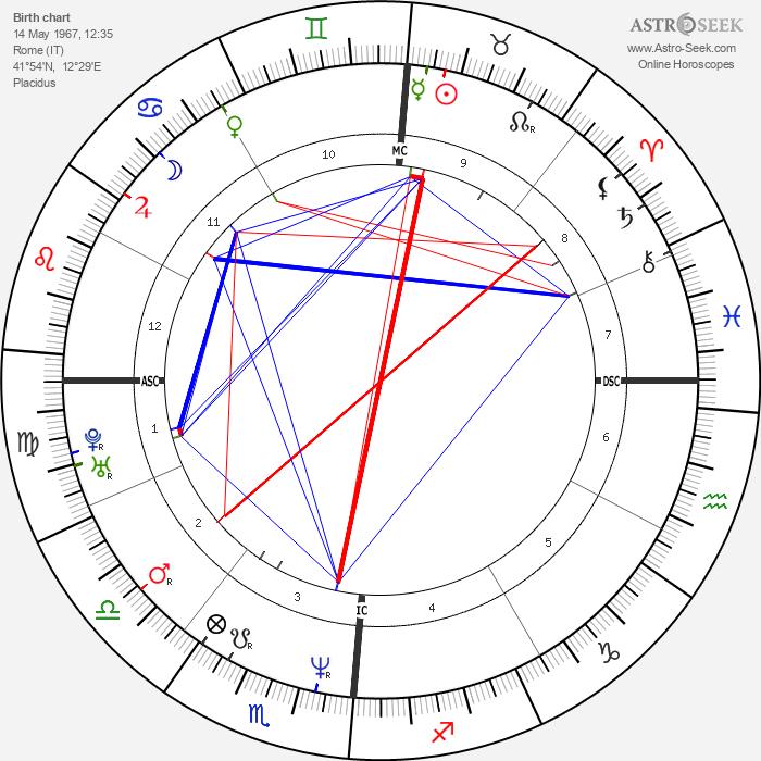 Valeria Marini - Astrology Natal Birth Chart
