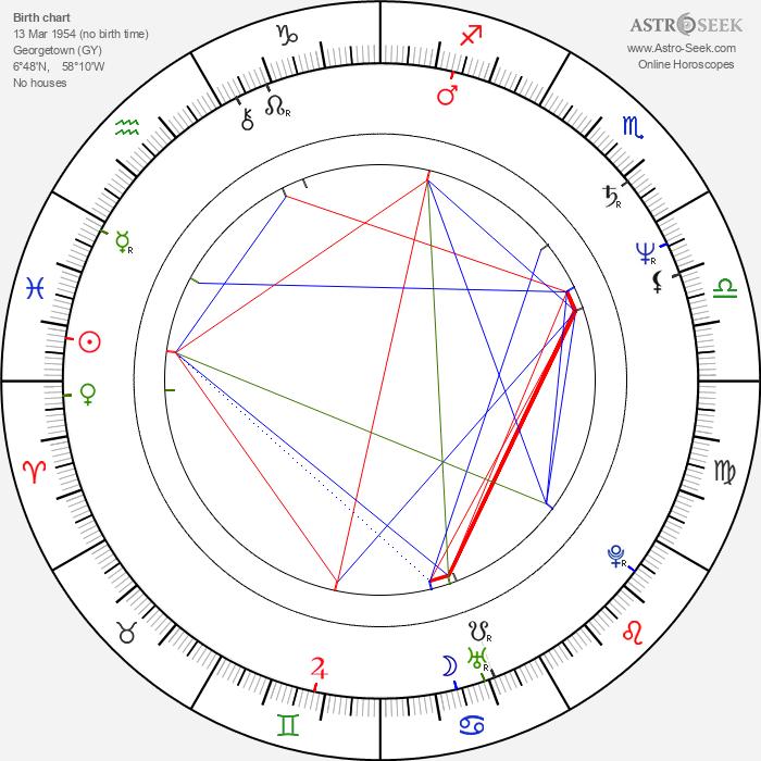 Valerie Amos - Astrology Natal Birth Chart